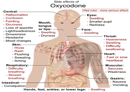Side effects of using oxycodone