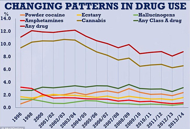 Changing patterns in use of cocaine, ecstasy, cannabis, amphetamins and any drug