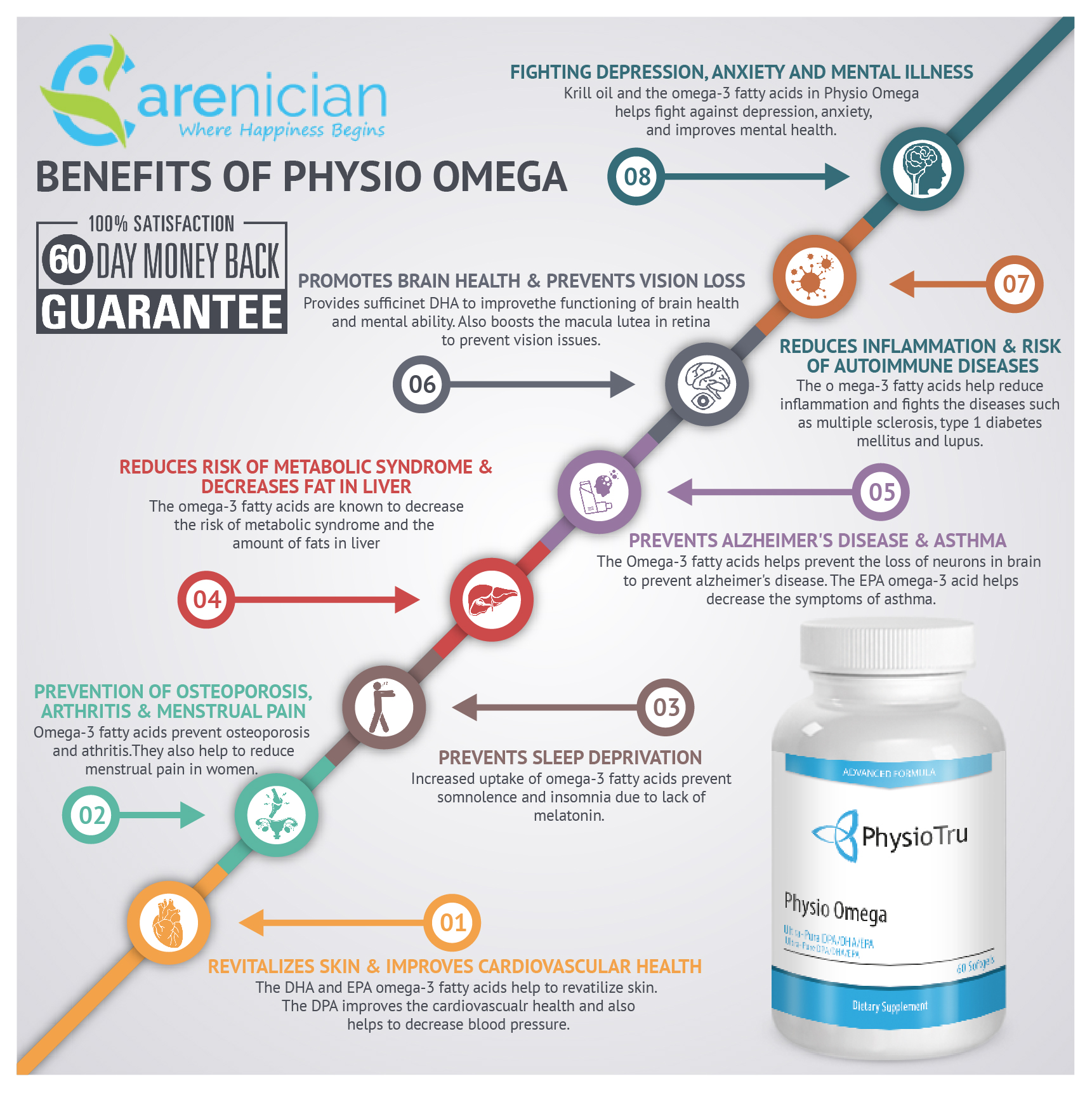 Physio Omega Benefits Infographic by carenician